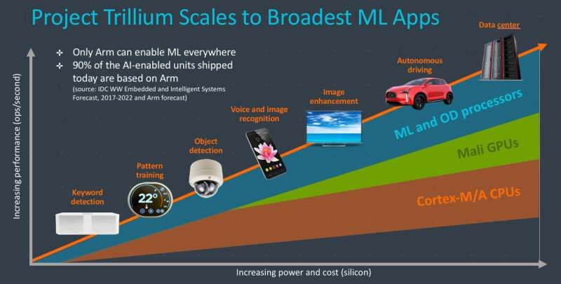 Arm's Project Trillium announcement looks at processors for AI