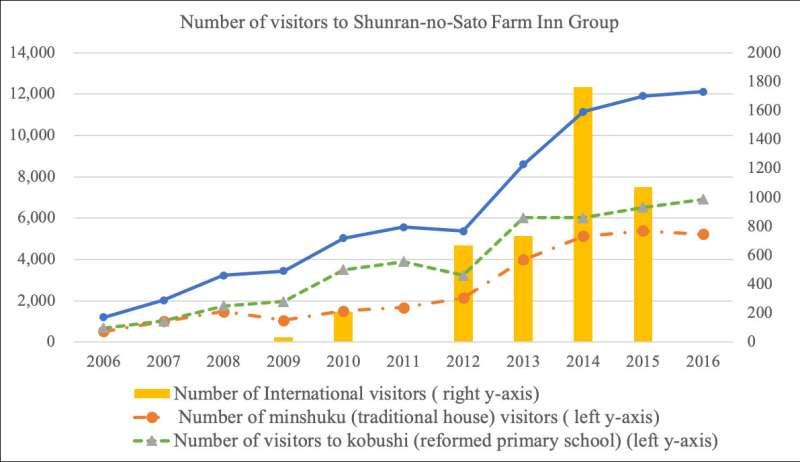 A super-ageing community is saving the declining rural Japan, but how it can sustain?