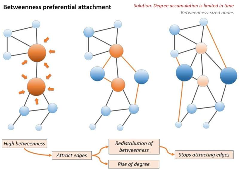 Carnegie Mellon professor's new modeling mechanism could change the way we view social networks