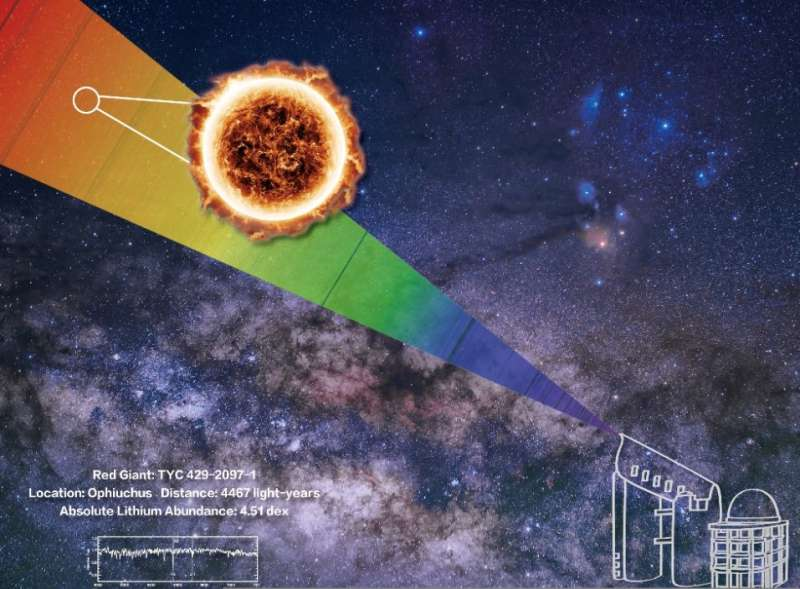 Chinese astronomers discover most lithium-rich giant in galaxy with LAMOST