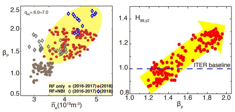 Chinese fusion tool pushes past 100 million degrees