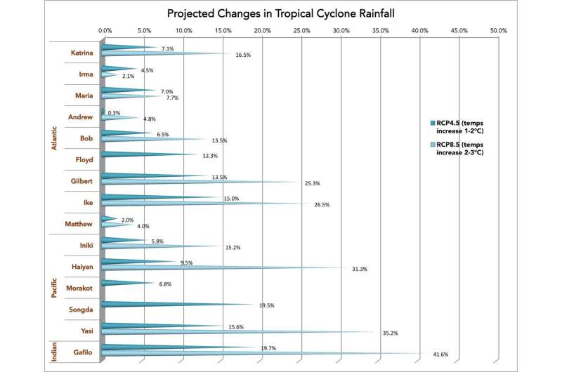 Climate simulations project wetter, windier hurricanes