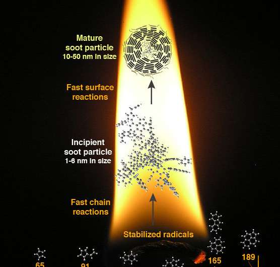 Cracking the code to soot formation