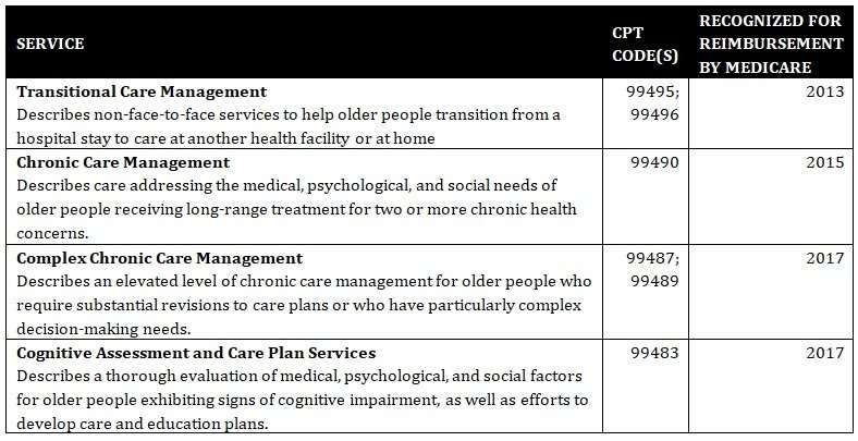 Cracking the (reimbursement) code: Hard work, big changes covering care we need with age