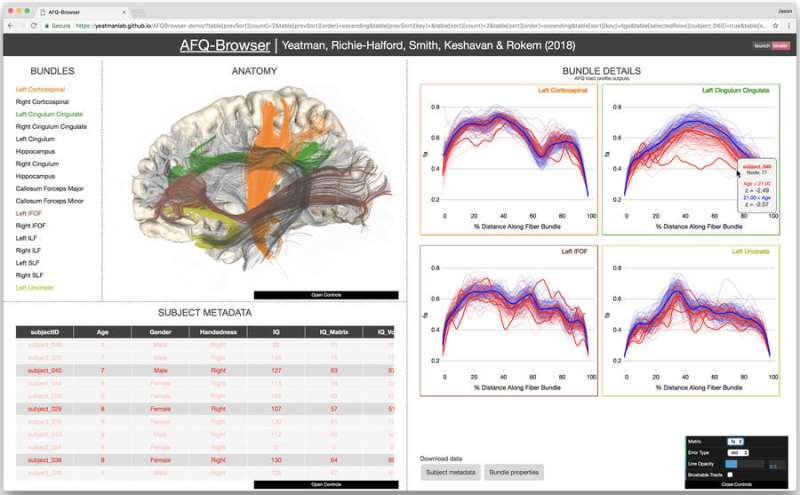 Democratizing science: Researchers make neuroscience experiments easier to share, reproduce