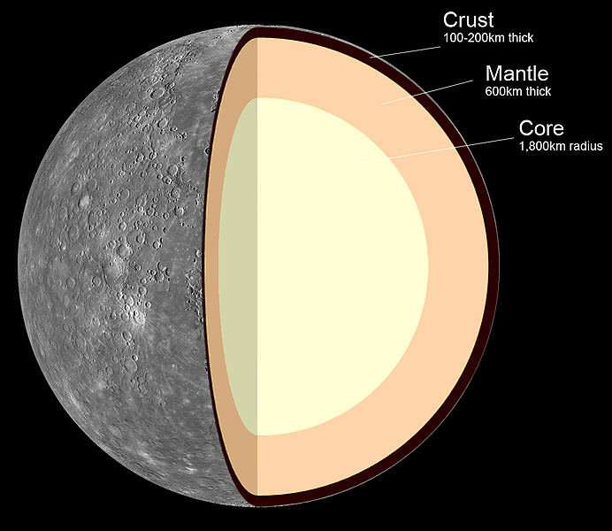 Dense metal planets like Mercury are probably rare in the universe