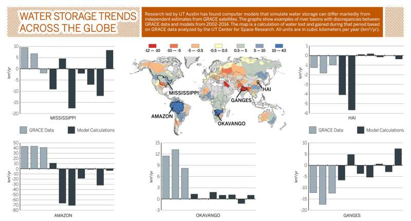 Discrepancies between satellite and global model estimates of land water storage