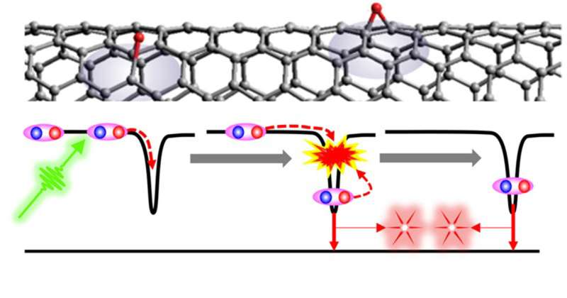 Efficient generation of photon pairs from modified carbon nanotubes