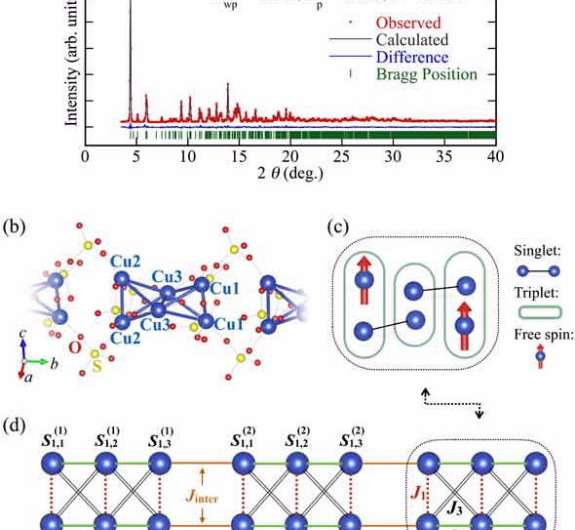 Evidence of quantum state in spin cluster chain predicted by Nobel Prize recipient found in magnetic mineral