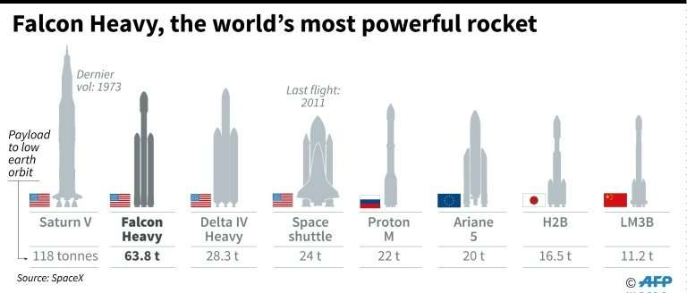 Falcon Heavy, the world's most powerful rocket