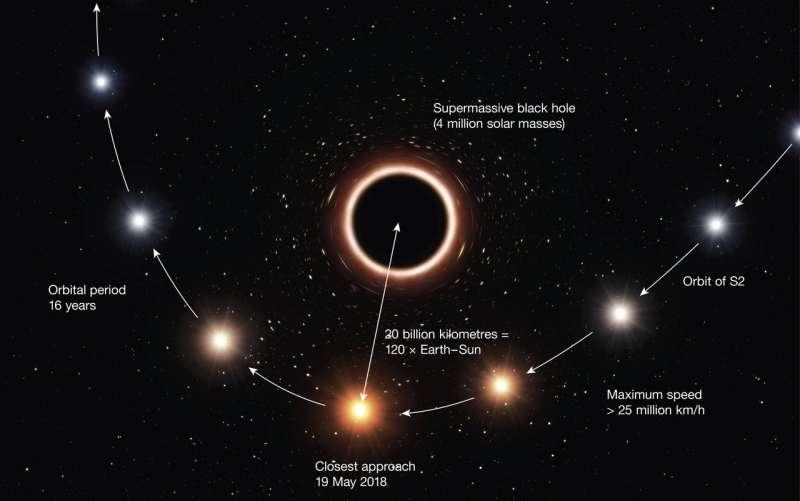 First successful test of Einstein's general relativity near supermassive black hole