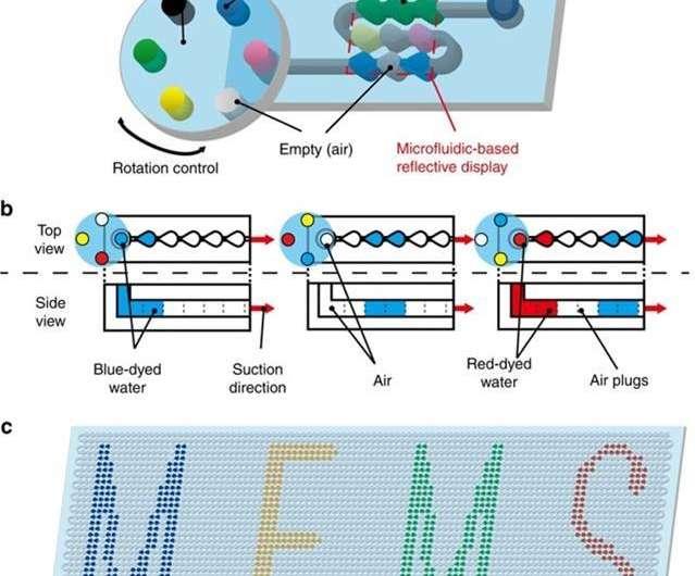 Flexible color displays with microfluidics
