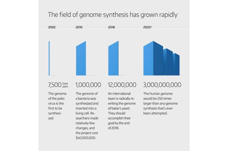 GP-write has big goals for synthetic genomes