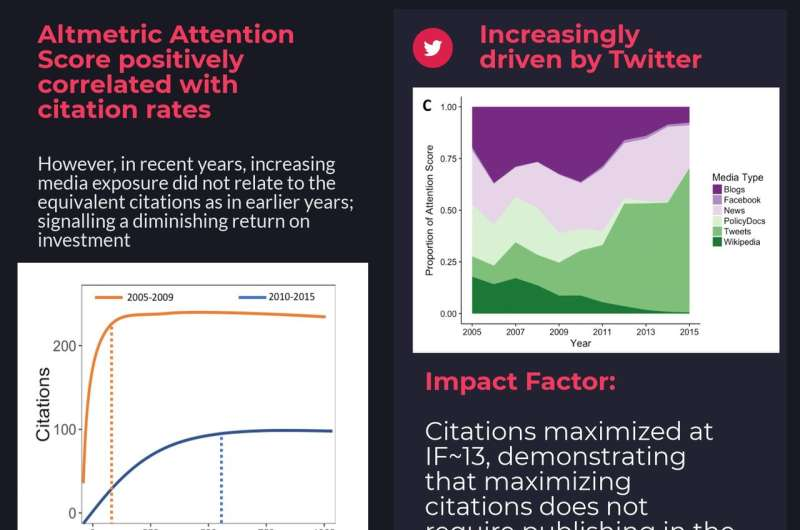 How social media helps scientists get the message across