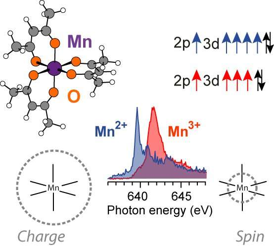 Insight into catalysis through novel study of X-ray absorption spectroscopy
