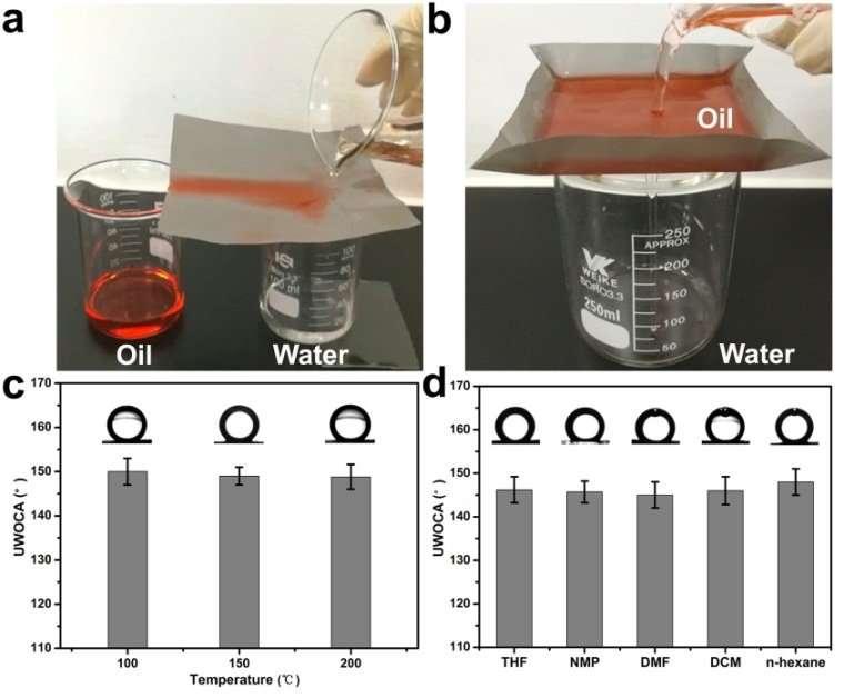 Micro-/nano architectures in MOF membrane accelerate oil-water separation