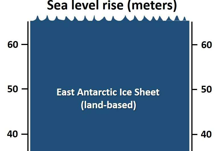 Much of East Antarctica remained frozen during past 8 million years