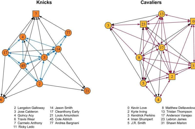 NBA stars on losing teams follow fewer teammates on social media