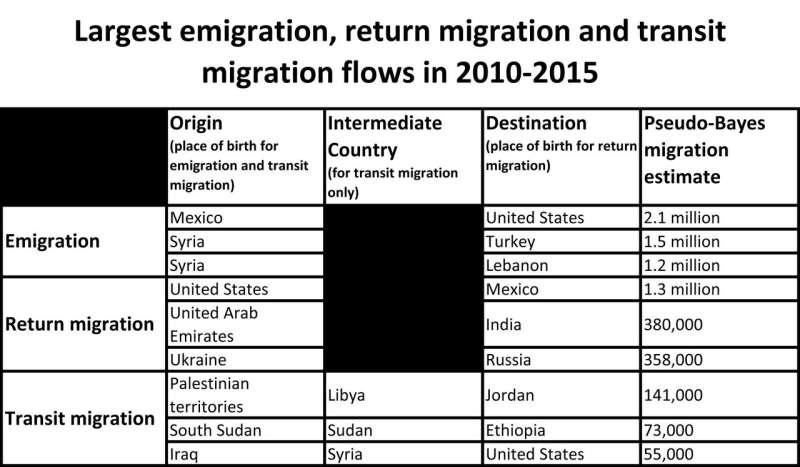 New global migration estimates show rates steady since 1990, high return migration