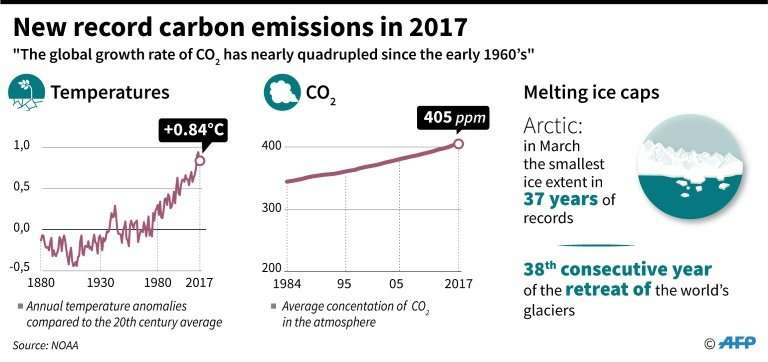 New record global carbon emissions in 2017