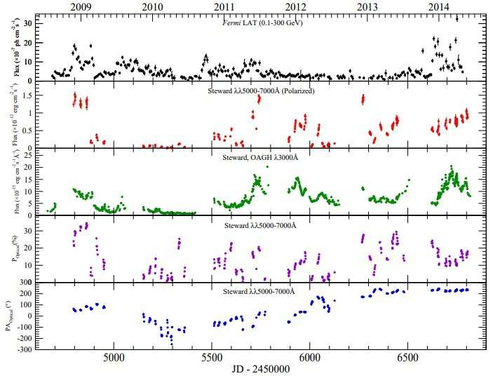 Observations identify three different activity periods in the quasar 3C 279