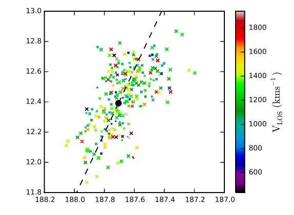 Planetary nebulas reveal kinematics of Messier 87 galaxy's outer halo