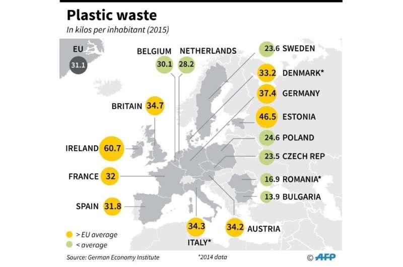 Plastic waste in Europe