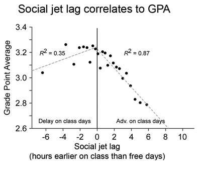 Poor grades tied to class times that don't match our biological clocks