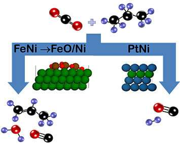 Producing beneficial propylene while consuming a major greenhouse gas