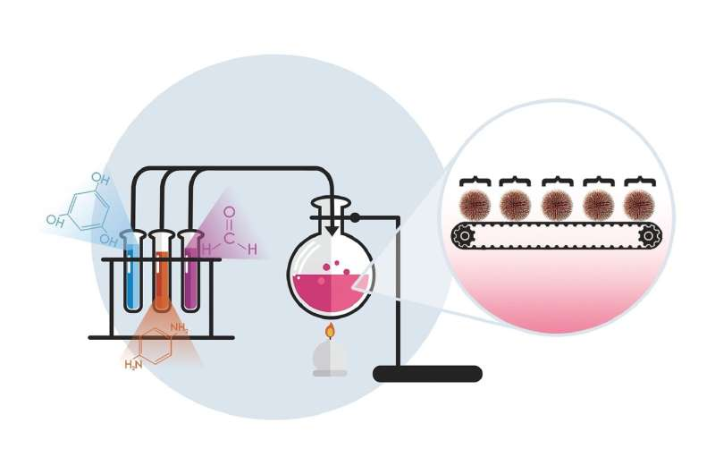 RUDN Chemist have developed a new method for the synthesis of polymer nanoparticles of a given size