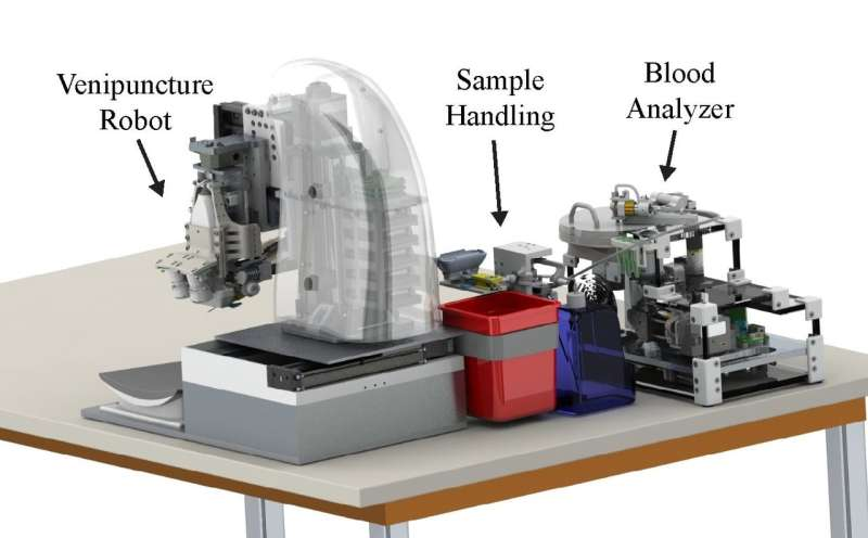 Rutgers researchers develop automated robotic device for faster blood testing