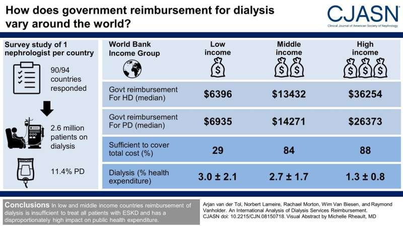 Study compares dialysis reimbursement around the globe