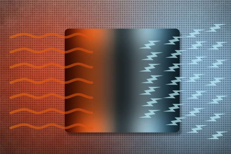 Study finds topological materials could boost the efficiency of thermoelectric devices