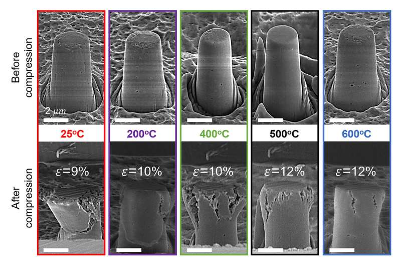 Study shows ceramics can deform like metals if sintered under an electric field