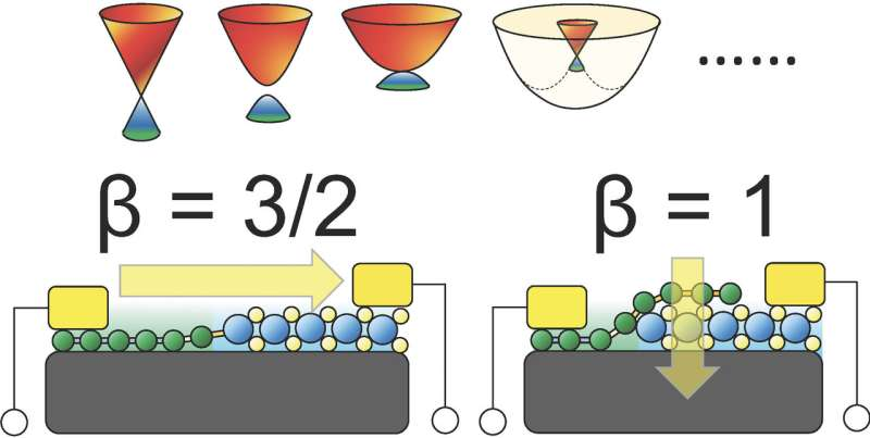 SUTD researchers resolve a major mystery in 2D material electronics