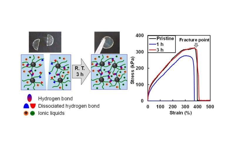 The future of electronic devices: Strong and self-healing ion gels