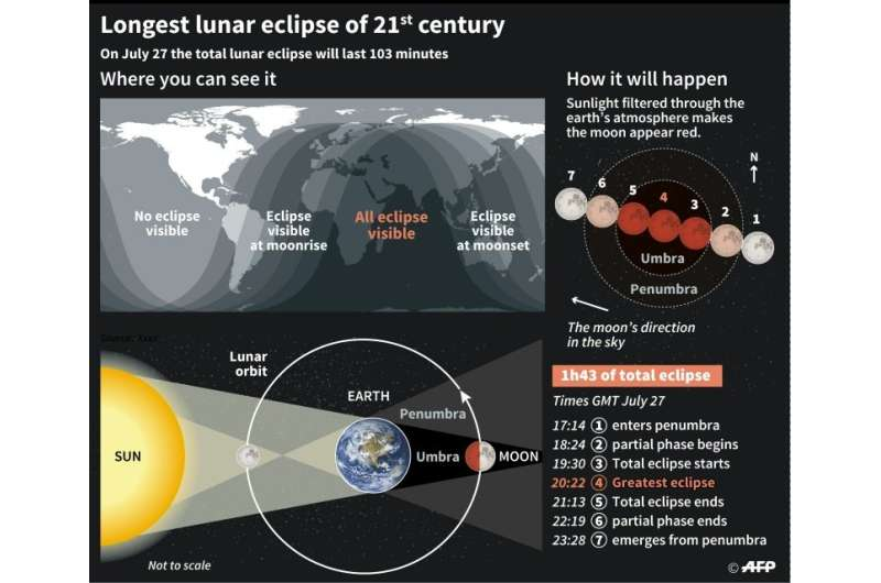 The parts of the world that will be able to view the total lunar eclipse on July 27