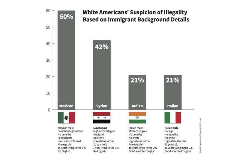 White Americans see many immigrants as 'illegal' until proven otherwise, survey finds