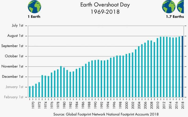 Yes, humans are depleting Earth's resources, but 'footprint' estimates don't tell the full story