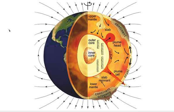 New insight into Earth's crust, mantle and outer core interactions