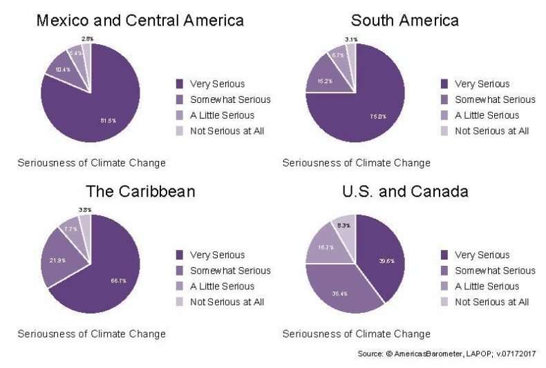 Climate change concerns much higher in Latin America, Caribbean than U.S., Canada