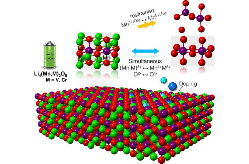 Researchers predict materials to stabilize record-high capacity lithium-ion battery
