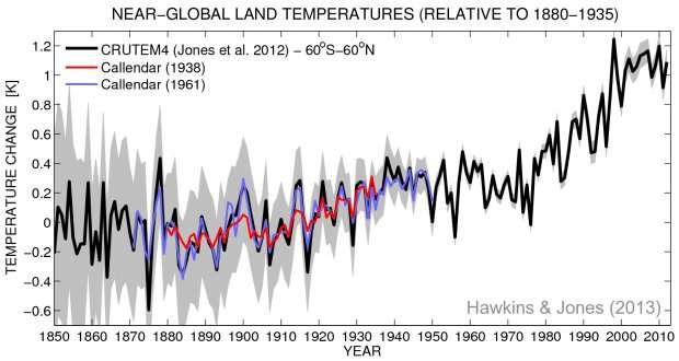80 years since the first calculations showed that the Earth was warming due to rising greenhouse gas emissions