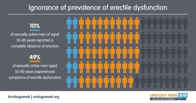 Alarmingly low awareness of urology across Europe
