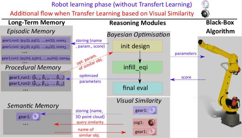 A new developmental framework could allow robots to optimize hyper-parameters autonomously