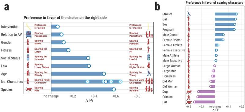 Autonomous vehicles and moral decisions: What do online communities think?