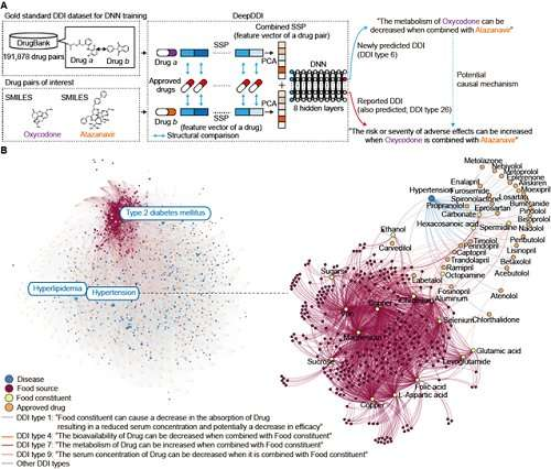 Deep learning predicts drug-drug and drug-food interactions