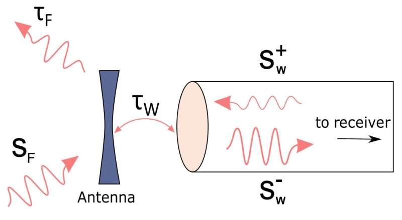 Electromagnetic wizardry: Wireless power transfer enhanced by backward signal