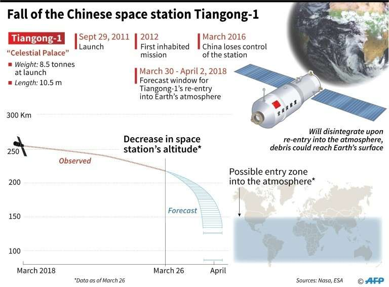Fall of Chinese space station Tiangong-1