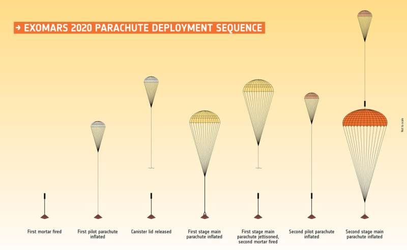 First test success for largest Mars mission parachute